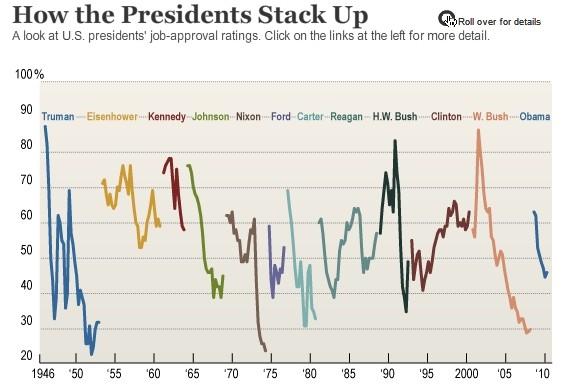 U.S. presidential elections: a perpetual cycle of ...