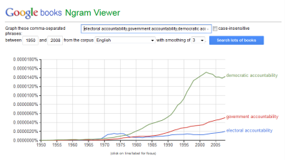 accountability-ngram